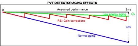 Detektorin ikääntyminen